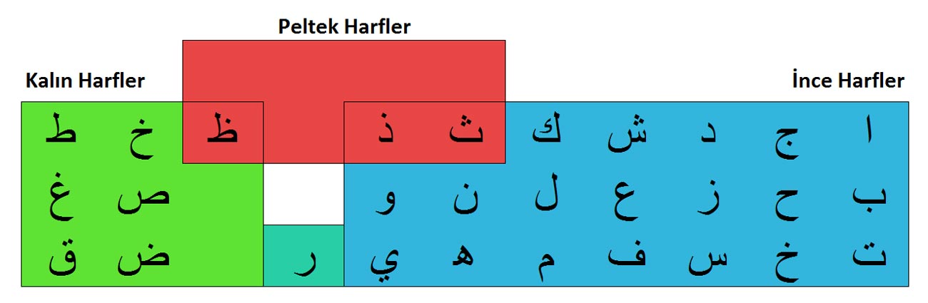 Elif Be Kuran Harfleri - Kalın, İnce ve Peltek Harfler