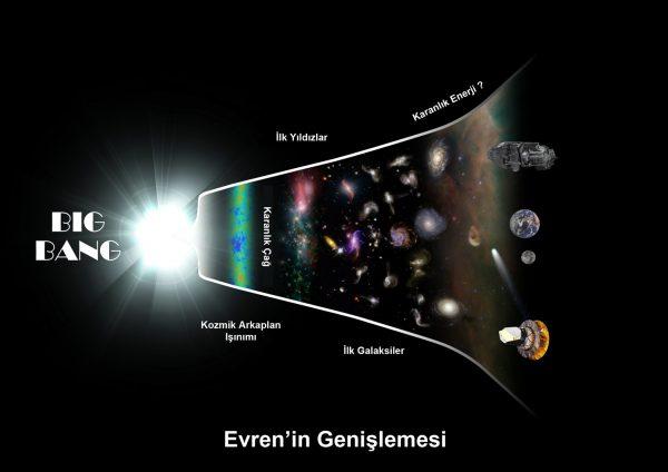 Evrenin Genislemesi